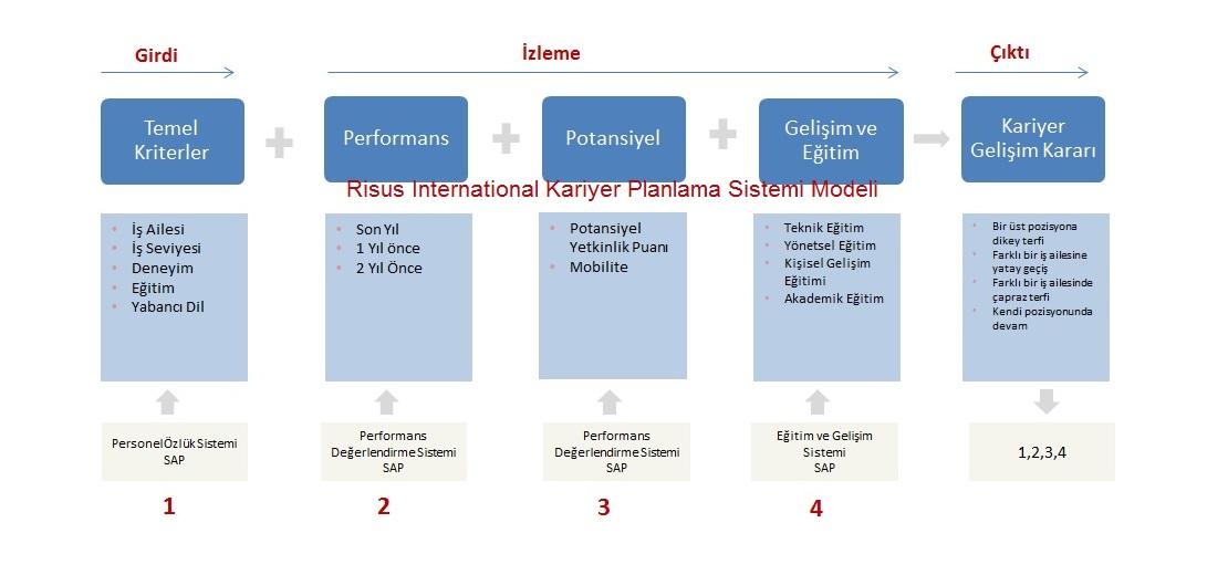 İş Kariyer: Yönetim Ve Planlama