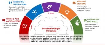 Yöneticiler Için Etkili Geribildirim Verme Ve Performans Değerlendirme Görüşmesi Yapma Eğitimi
